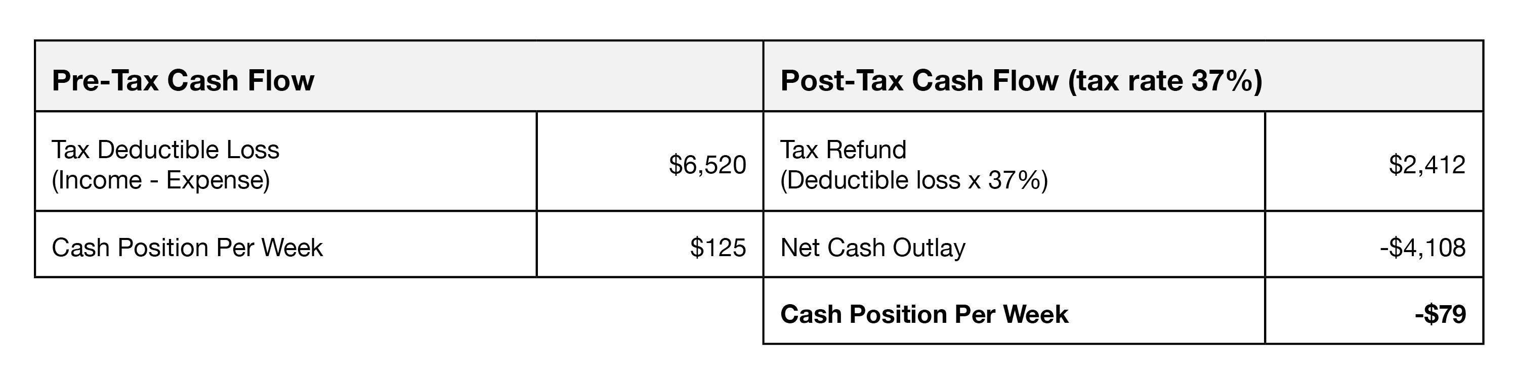 Depreciation Scenario 1